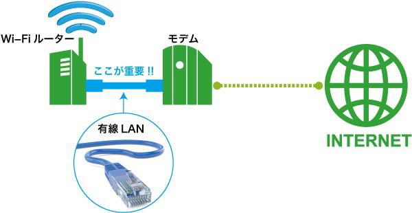 有線LANのスピードが重要