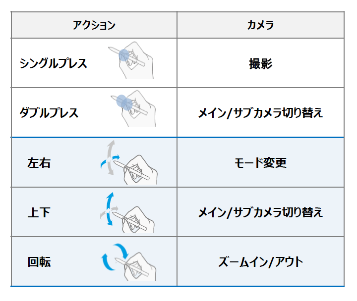 「Galaxy Note10+」の「エアアクション」のイメージ