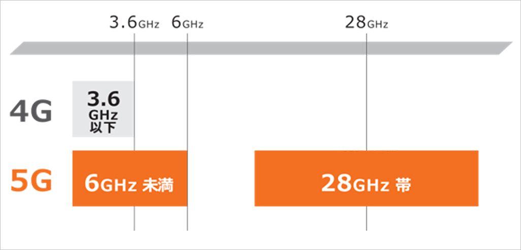 4Gと5Gの周波数帯