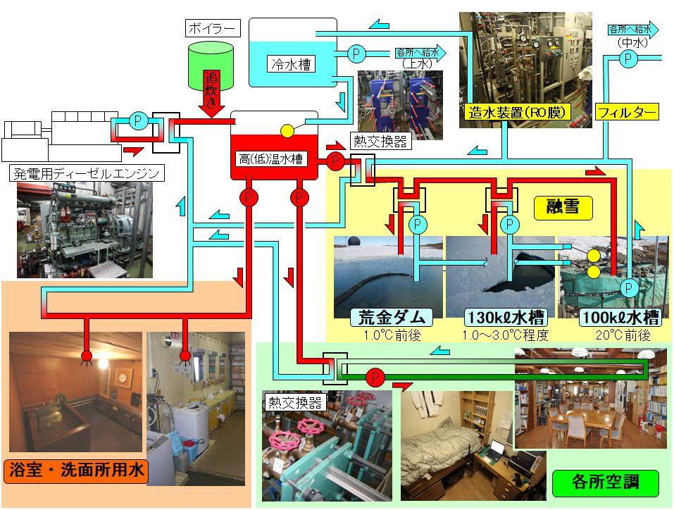 昭和基地の熱・水サイクル図