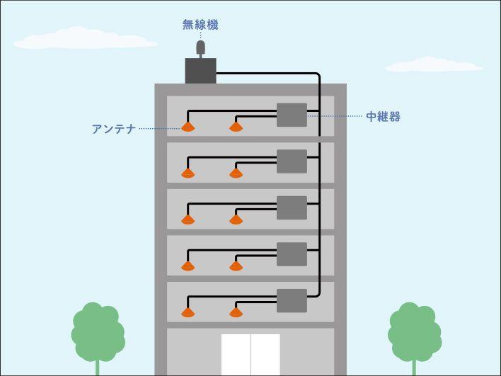 屋内対策では無線機から中継器を経由して各フロアに電波を届ける