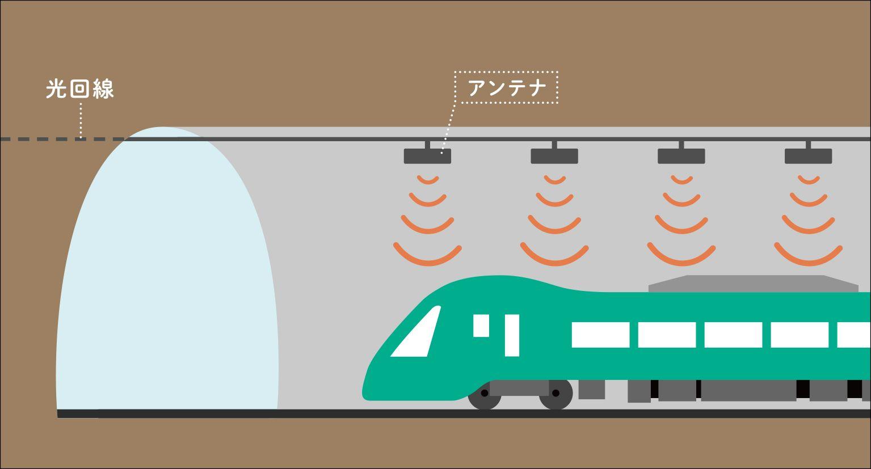 トンネルへの電波対策の概念図