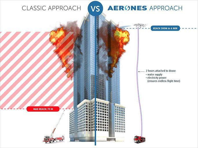 消火活動をする「Aerones」ドローンイメージ