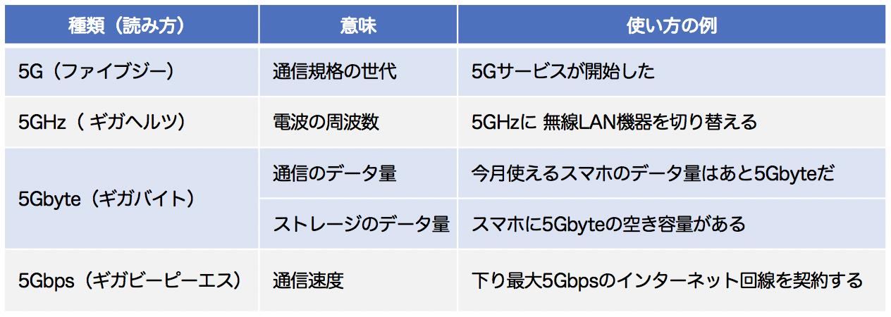 5Gと混同しやすい言葉の一覧表