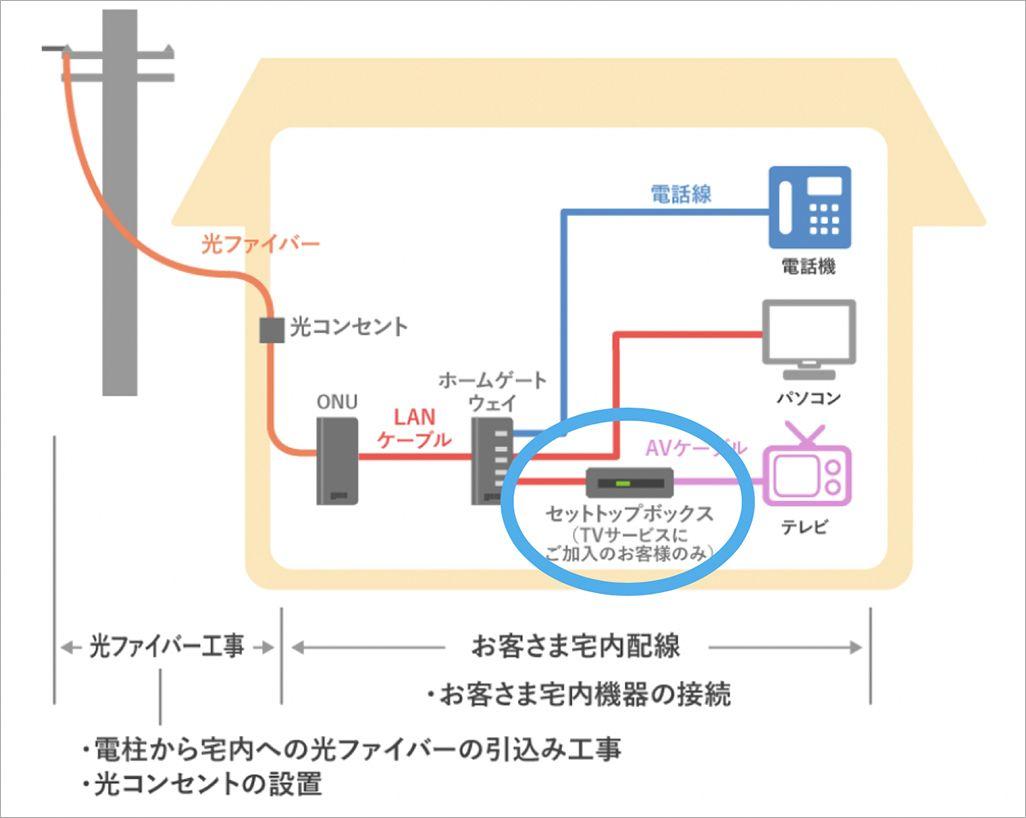 auひかり テレビサービスのセットトップボックスの設定イメージ