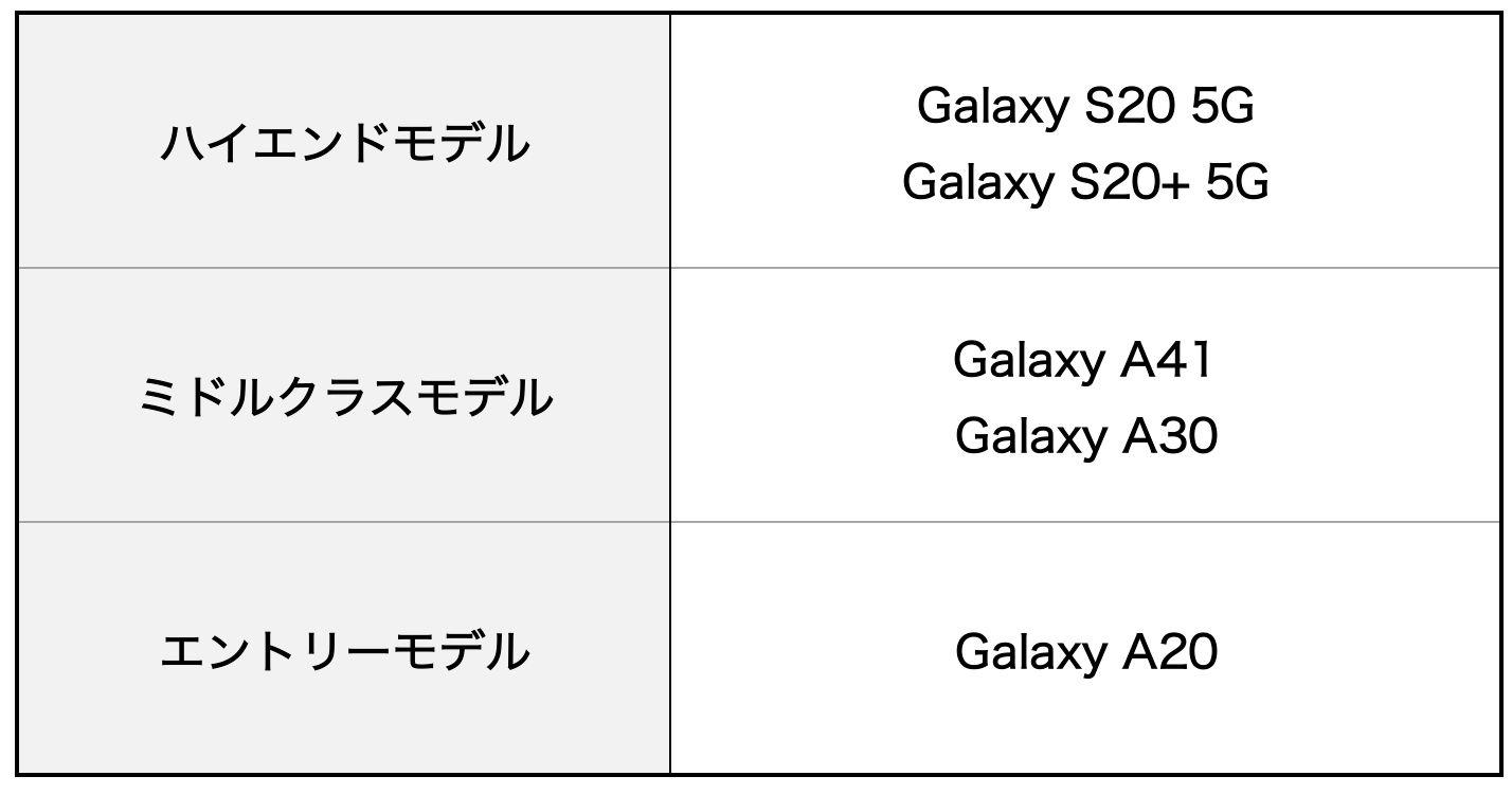 Galaxy A41、Galaxy A20、Galaxy A30の比較表