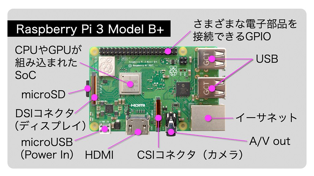 Raspberry Pi 3 Model B+の内部構造