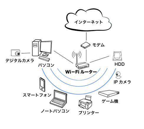 モデムを介してインターネット回線にスマホやPCに接続