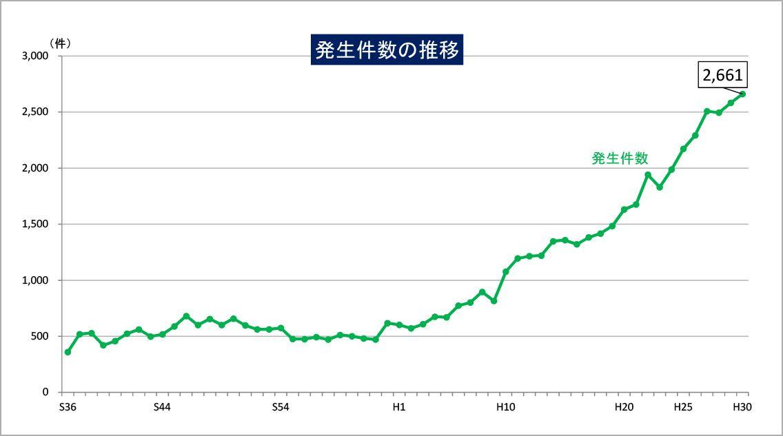 山岳遭難発生件数の推移(出典:警察庁ホームページ)