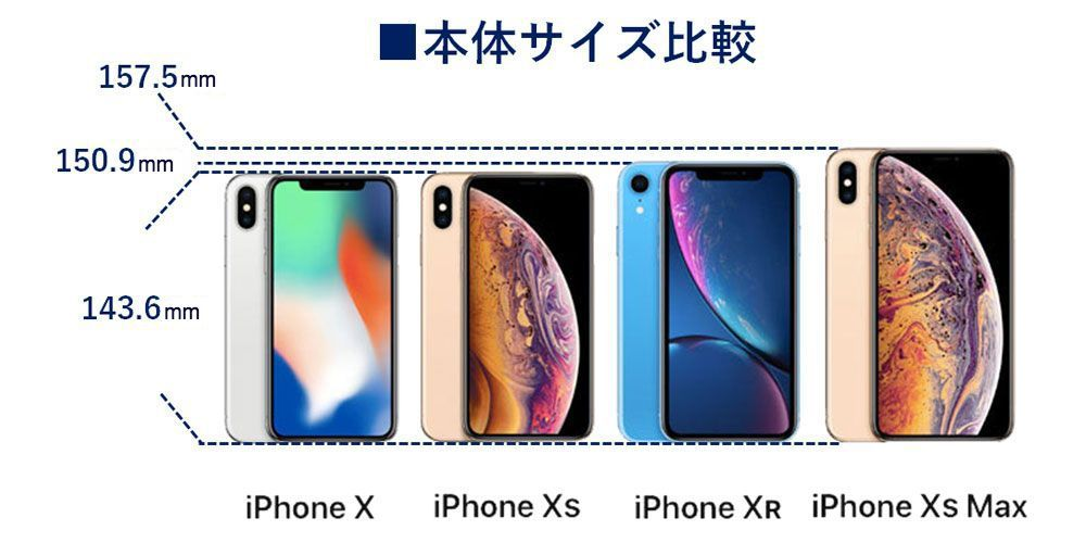 iPhone X XS XS Max XR サイズ比較