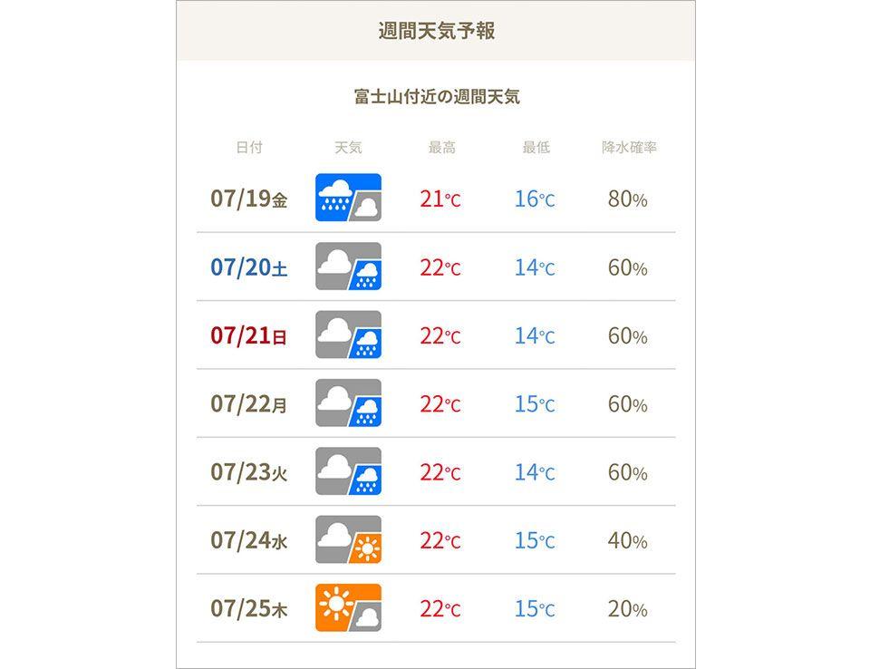 「ミエルフジトザン」提供の気象情報