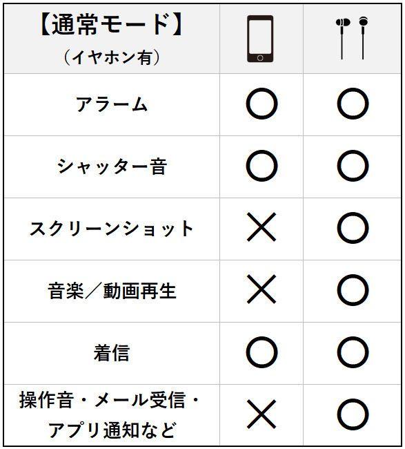 消音 モード iphone iPhoneの紛失モードの使い方と解除法!機能と注意点も解説!
