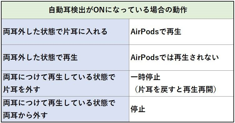 AirPods 自動耳検出