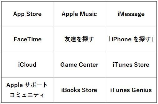 Apple IDを使用するAppleサービスの一例