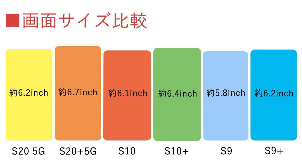 Galaxy S20 5G、S20+ 5G、S10、S10+、S9、S9+の画面サイズ比較