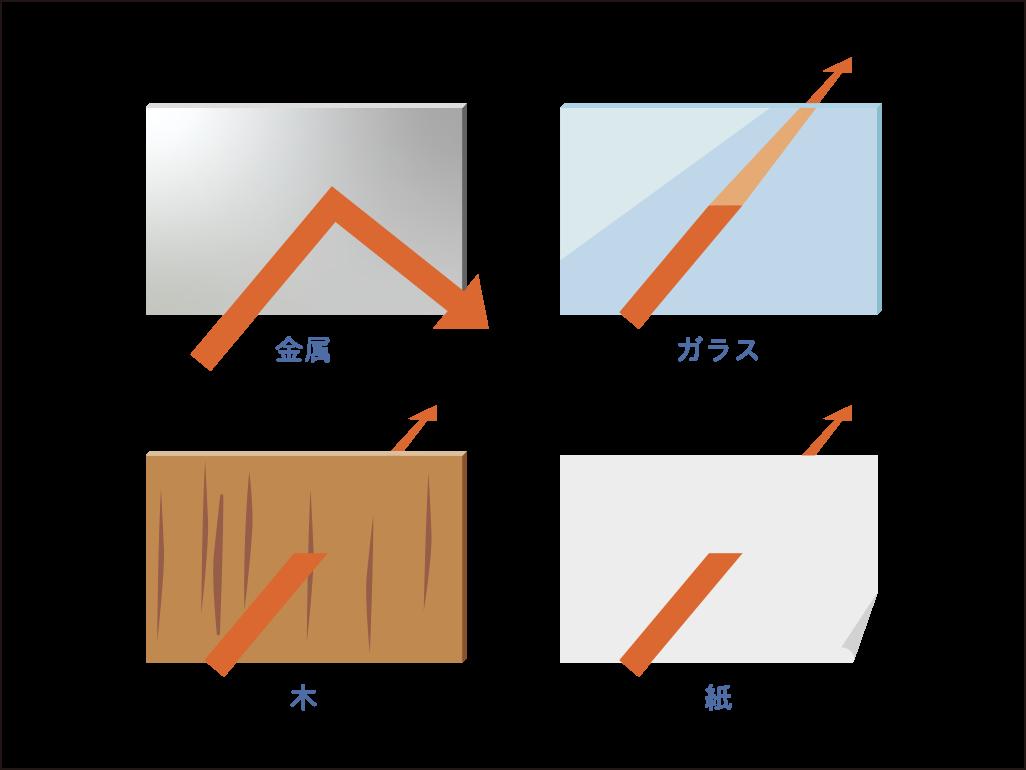 電波を反射する素材、通り抜ける素材