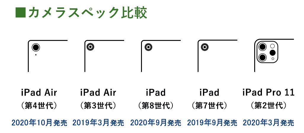 iPad Air(第4世代)のカメラ