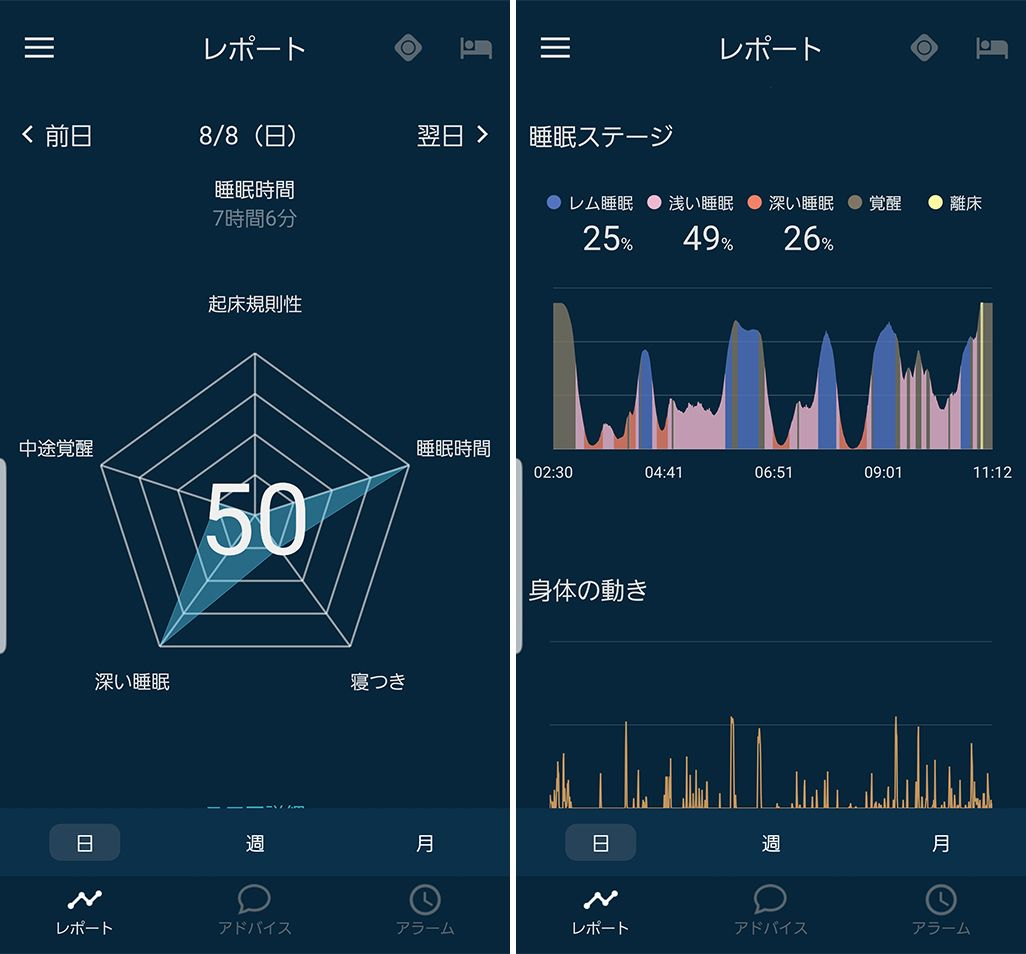 スマホを見ずに入眠した飯田菜々さんの睡眠データ