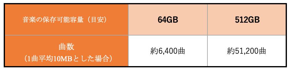 iPhoneの64GBと512GBに保存できる楽曲数の目安