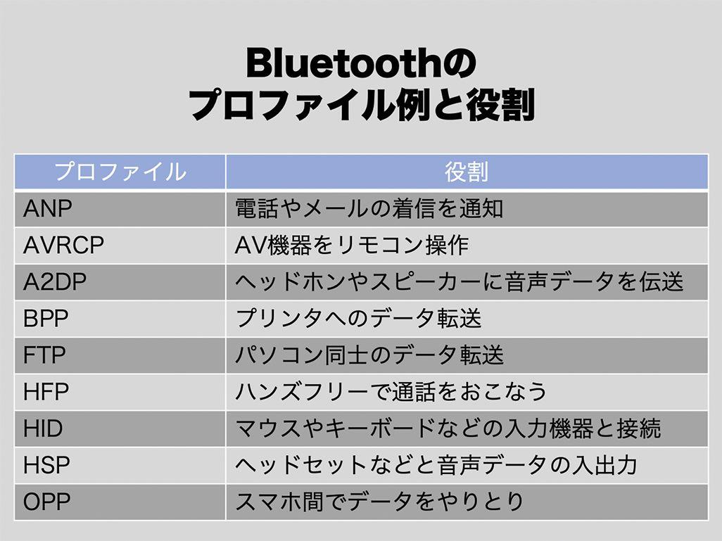 Bluetoothのプロファイル