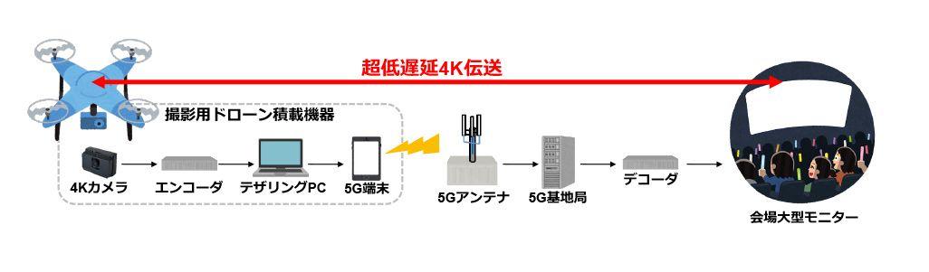 超低遅延4K伝送の仕組み