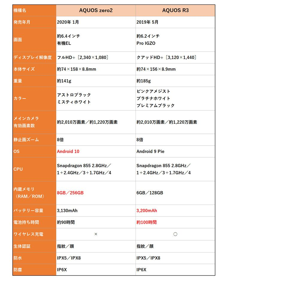 AQUOS zero2とAQUOS R3のスペック比較表