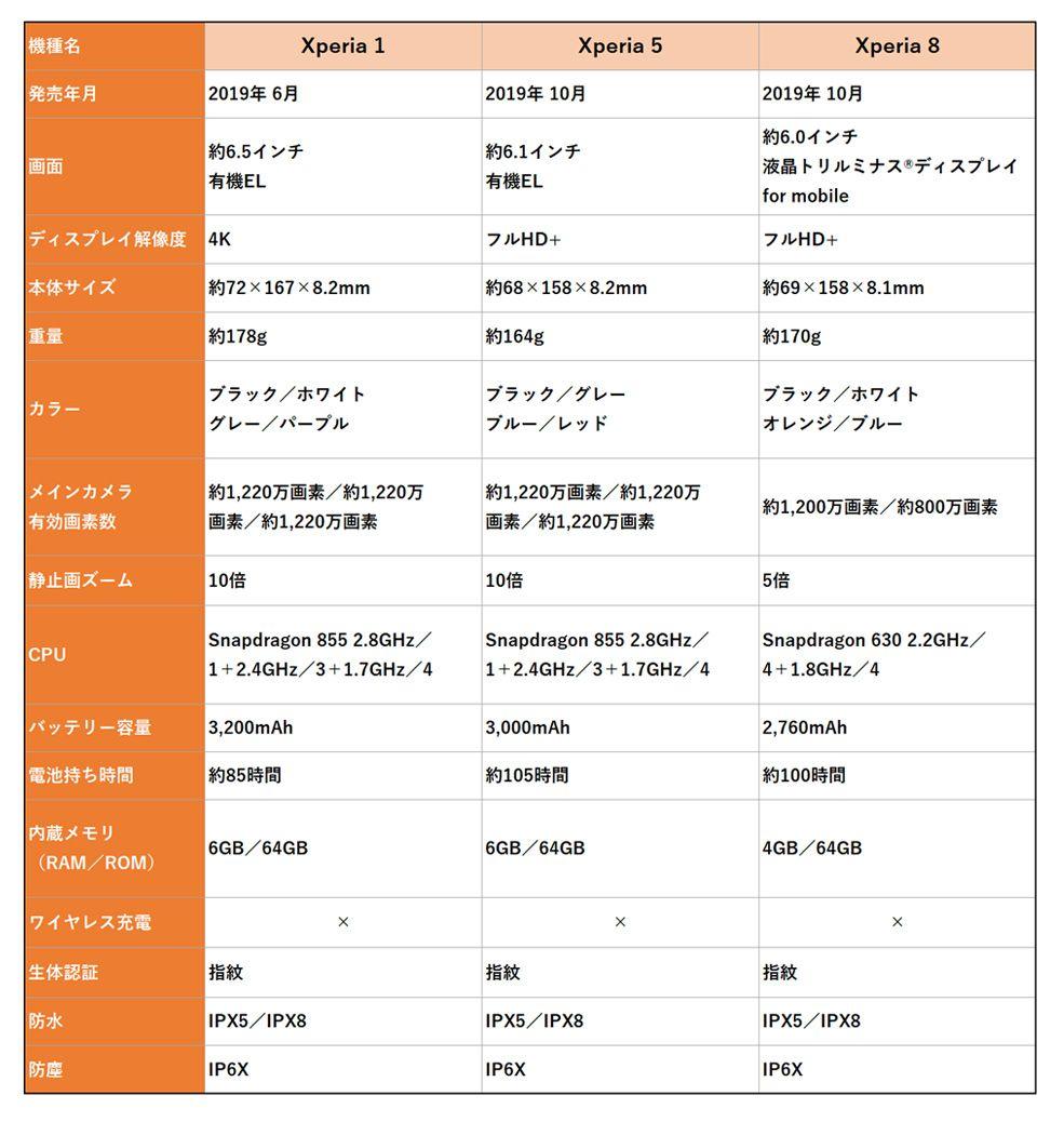 Xperia 1、Xperia 5、Xperia 8の比較表