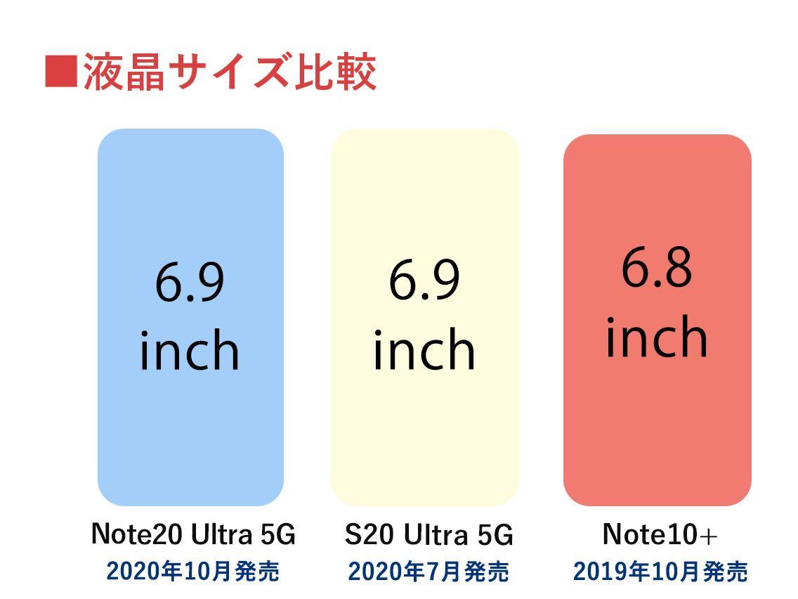 Galaxy ハイエンド 画面・本体サイズ比較