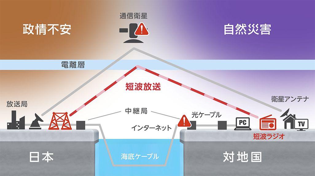 有事の際の短波放送のイメージ