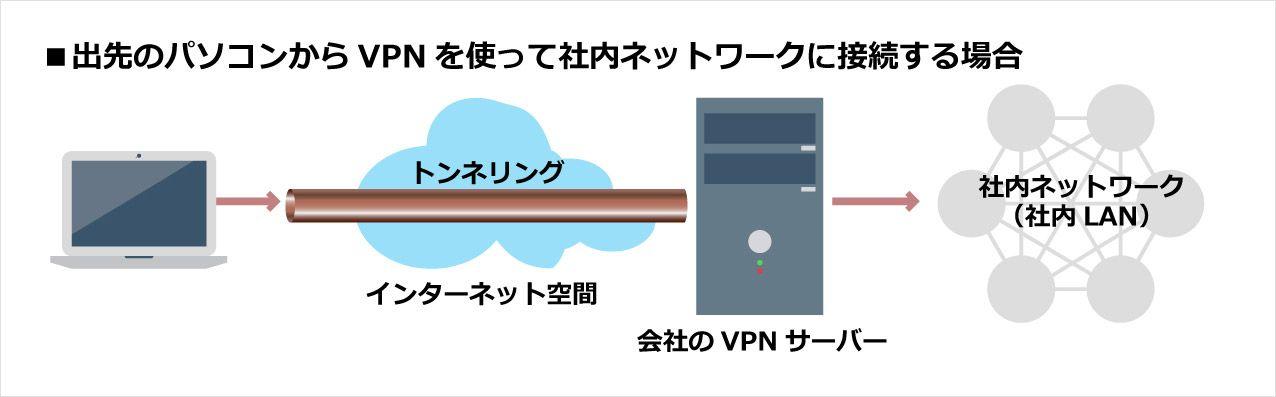 VPNの経路図