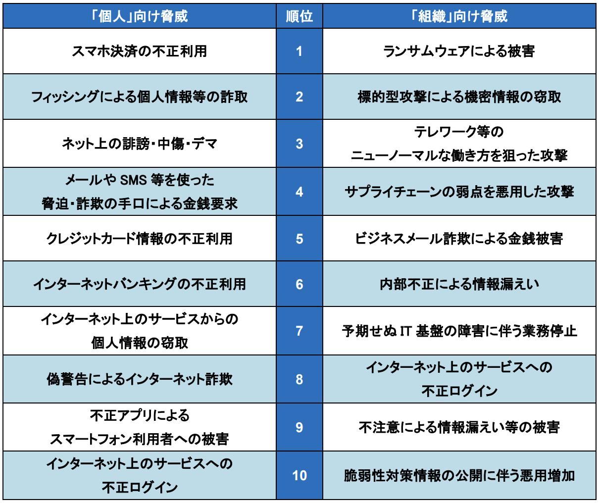 情報セキュリティの10大脅威 © 2021 独立行政法人情報処理推進機構