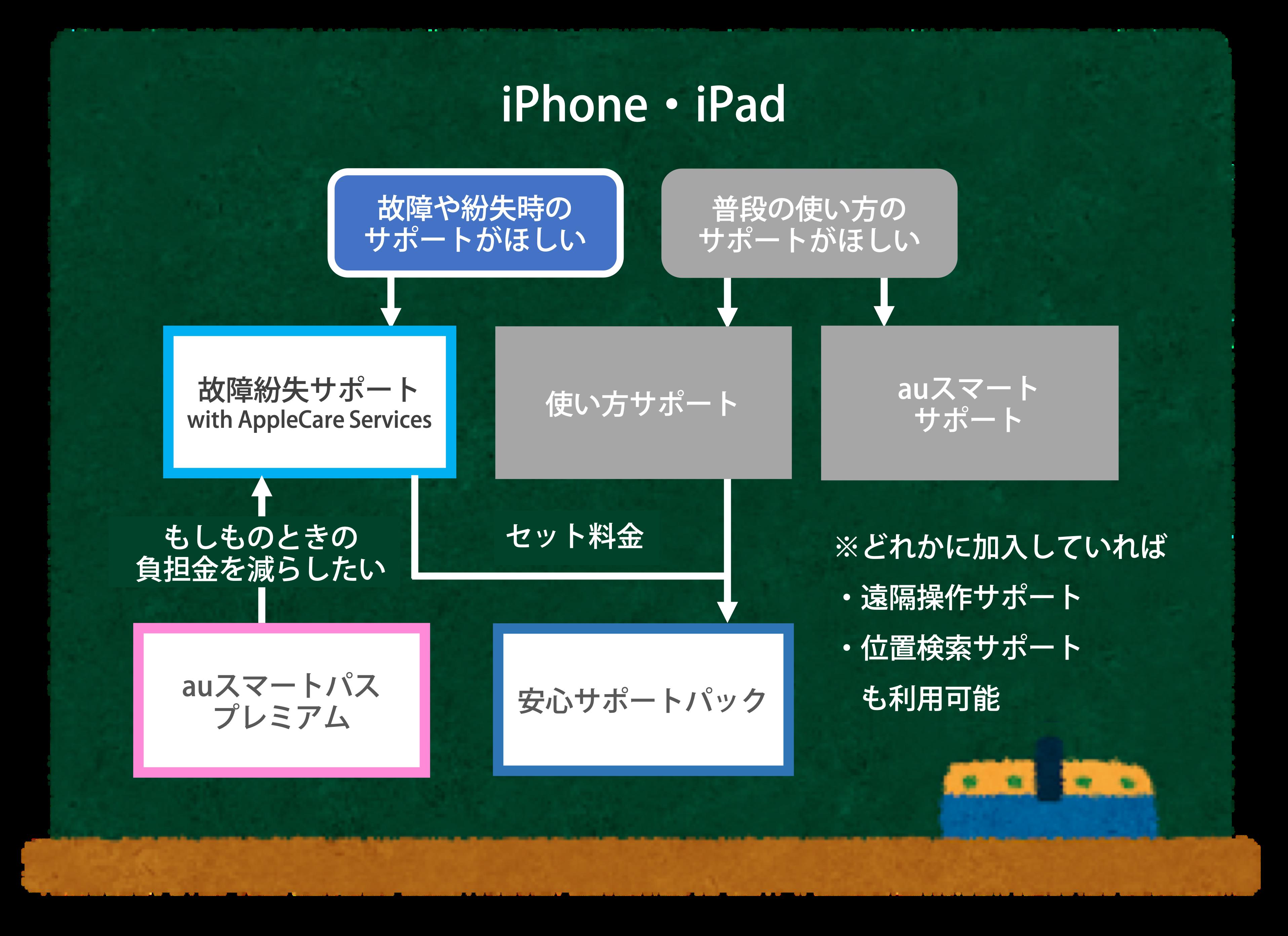 auサポートサービス(iPhone用)のフロー図
