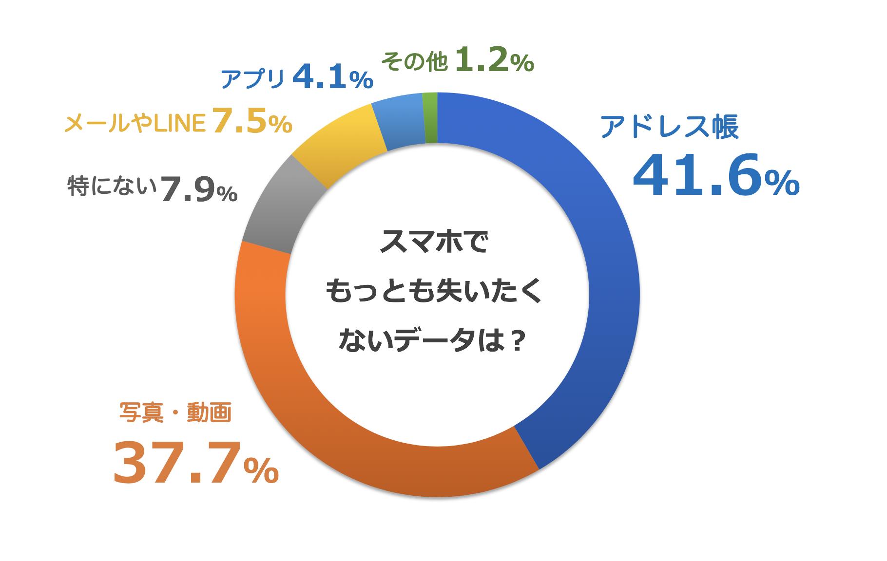 スマホのデータでもっとも大事なデータを示すグラフ