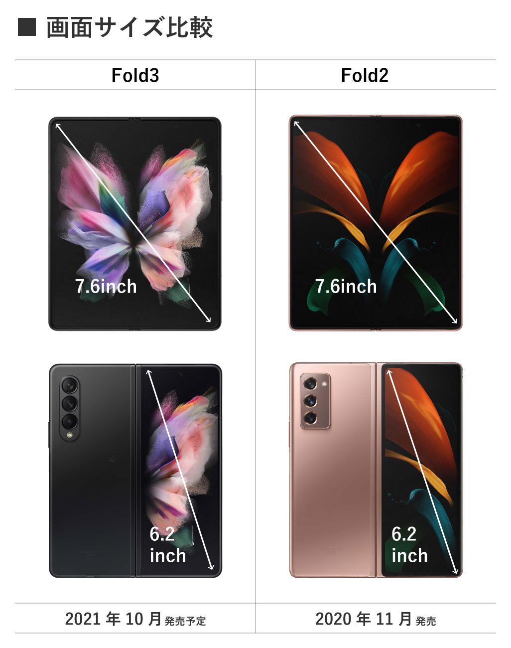Galaxy Z Fold3 5G、Galaxy Z Fold2 5の画面サイズ比較