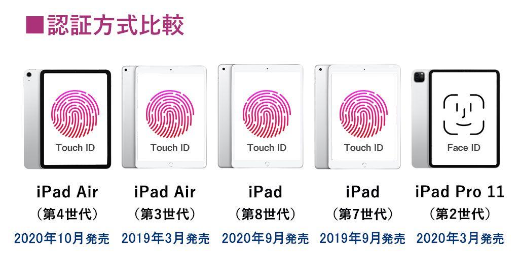 iPad液晶サイズ比較