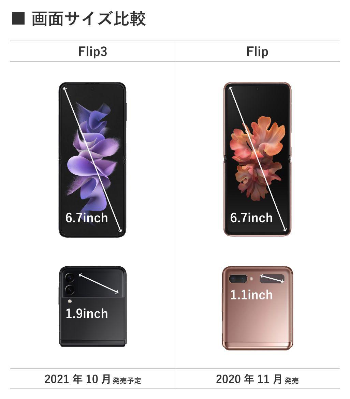 Galaxy Z Flip3 5GとGalaxy Z Flip 5Gの画面サイズ比較