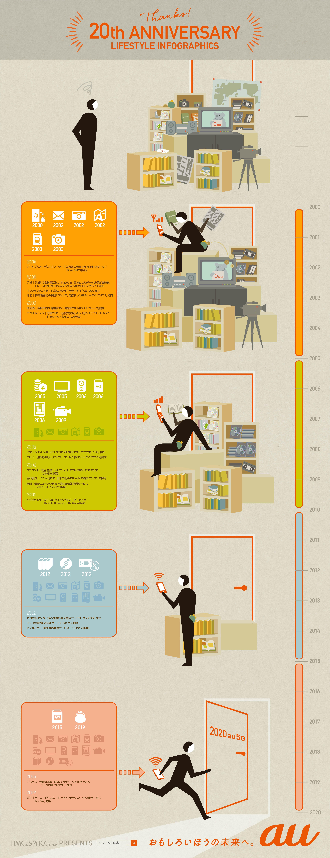 ライフスタイル変遷のインフォグラフィック