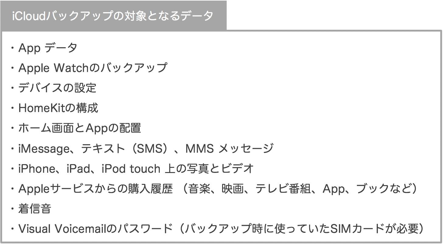 iCloudバックアップの対象となるデータ