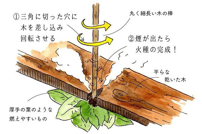 「きりもみ式」の図
