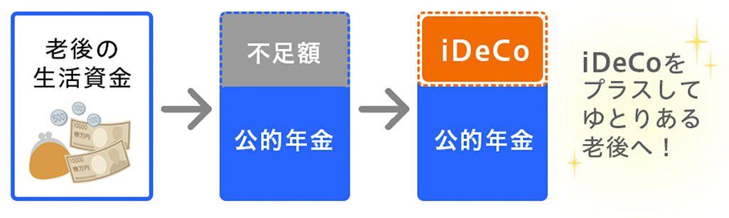 「iDeCo」の仕組み