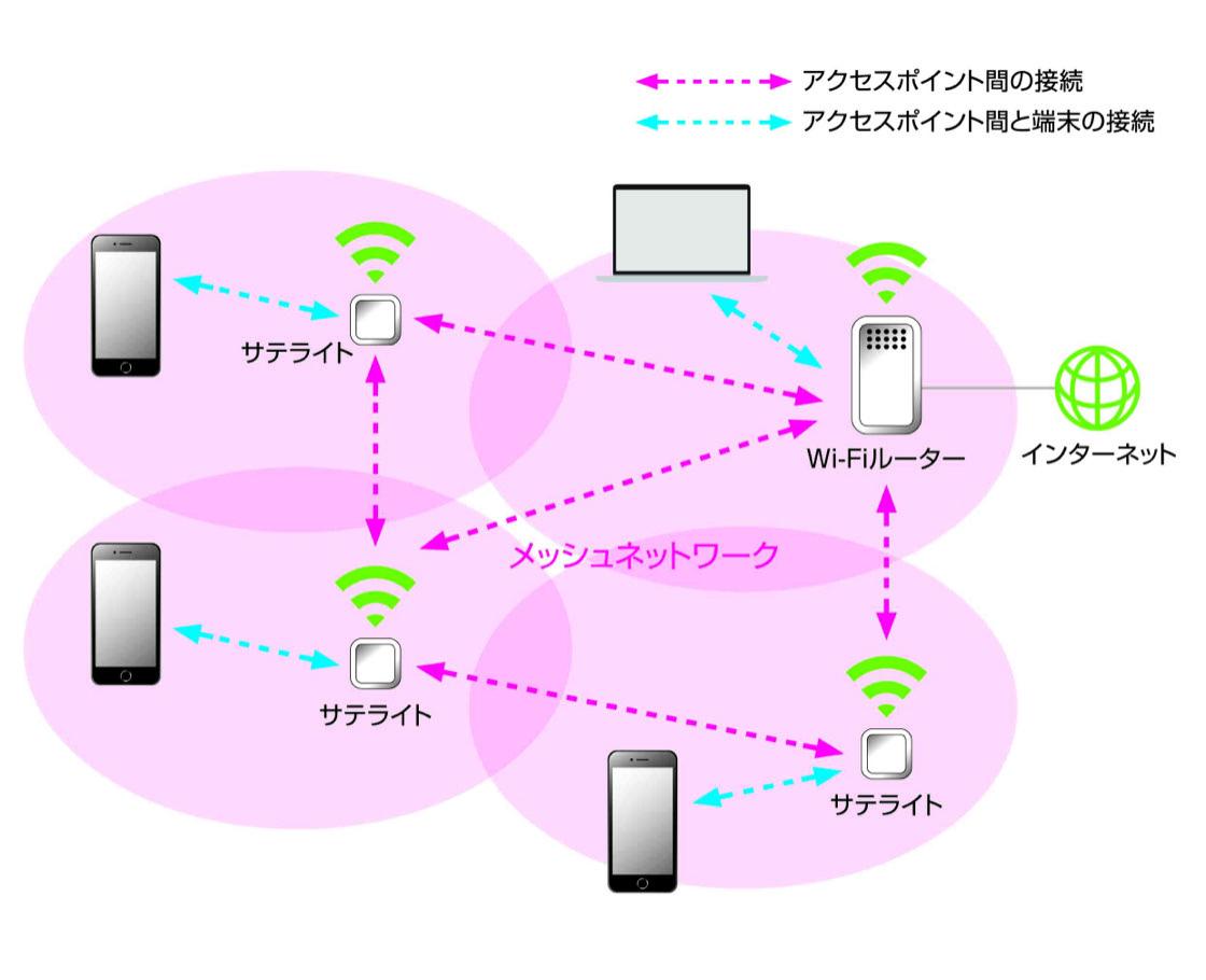 メッシュWi-Fiネットワークの仕組み