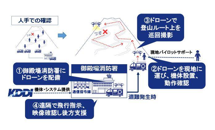 富士山ドローン山岳救助システム図解