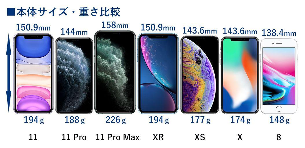 iPhone 11、iPhone 11 Pro、iPhone 11 Pro Max、iPhone XR、iPhone XS、iPhone X、iPhone 8の本体サイズの比較表