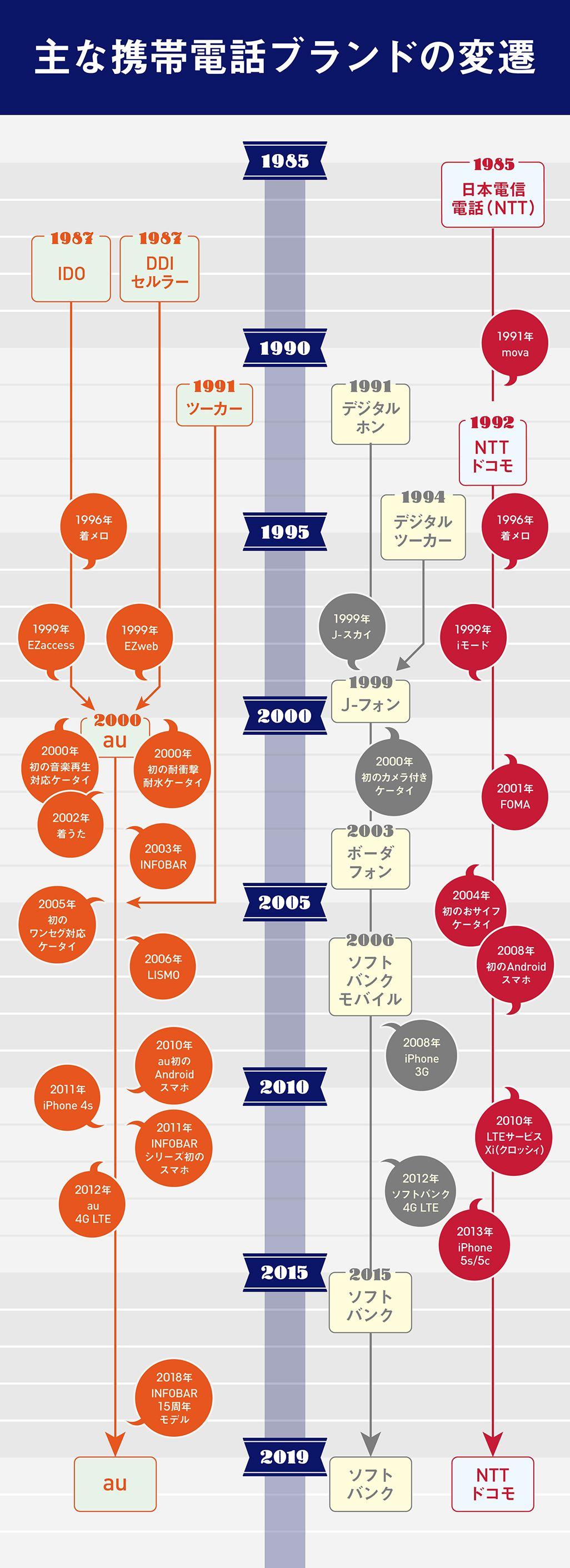 平成30年の主要通信事業者の変遷
