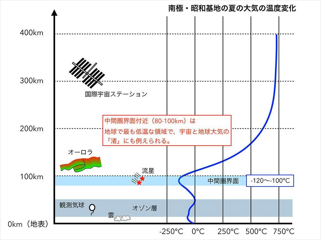 地球表面から高度400kmまでの現象や飛翔体の高度の関係と、大気モデルで計算した南極・昭和基地における夏の大気温度の高度変化