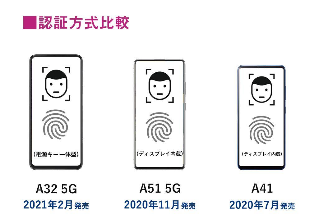 Galaxy Aシリーズの認証方式比較