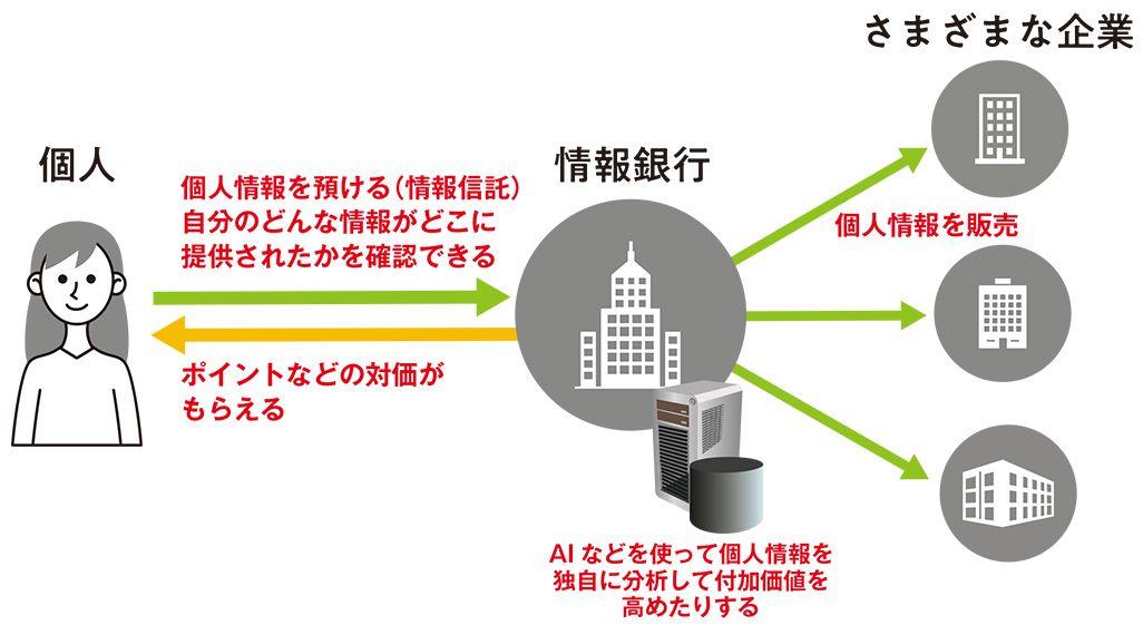 情報銀行の仕組みのイメージ