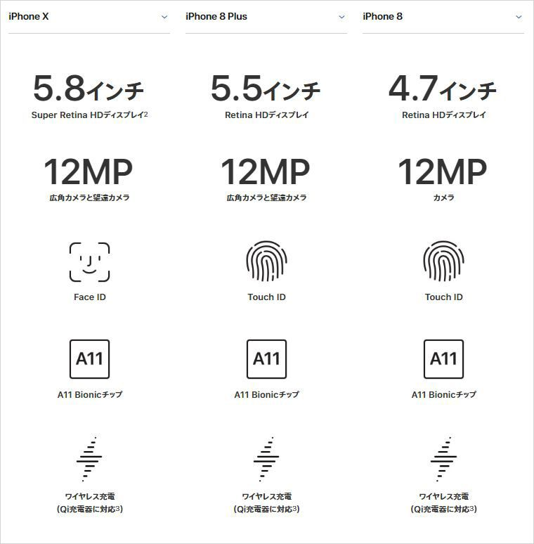 「iPhone 8」「iPhone 8 Plus」「iPhone X」特徴比較表