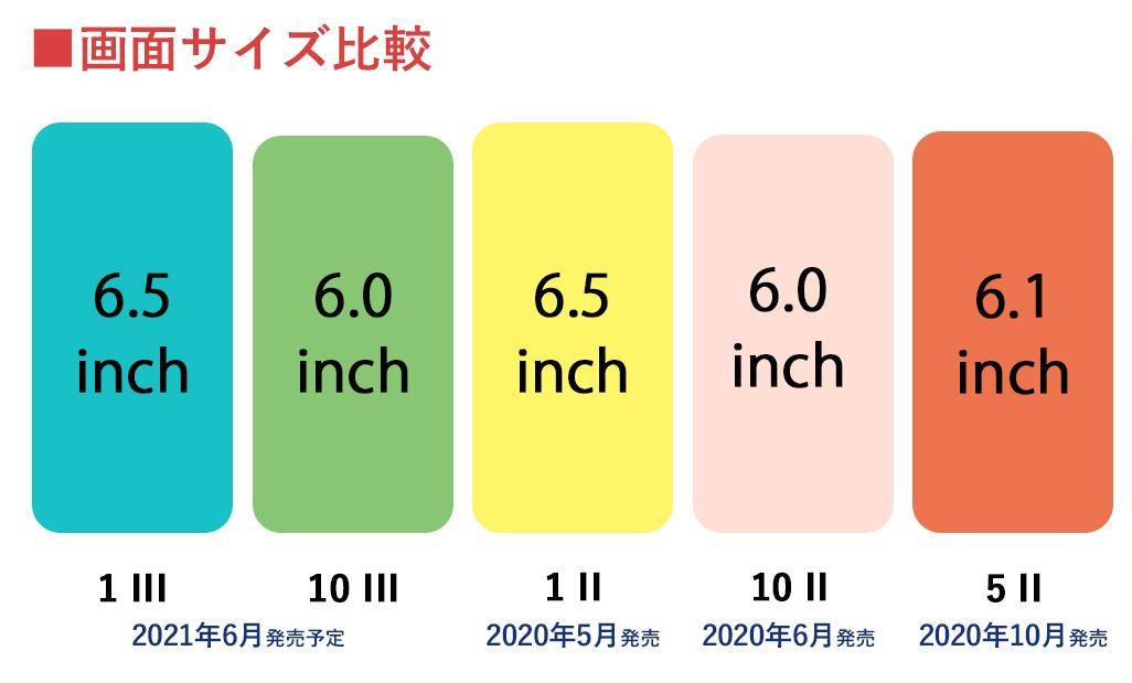 Xperia 1 III / 10 III、Xperia 1 II / 5 II / 10 IIの画面サイズ比較