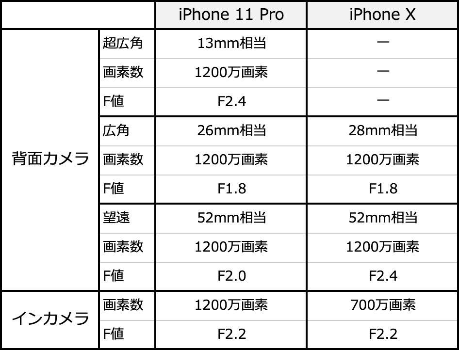 iPhone 11 ProとiPhone Xの背面カメラ、インカメラのハードスペック表